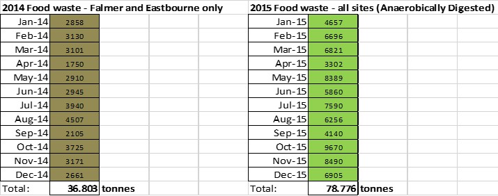 Food Waste New