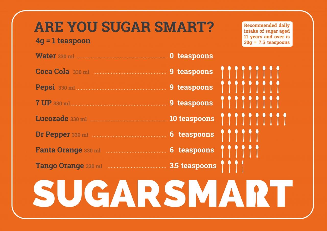 Are you sugar smart